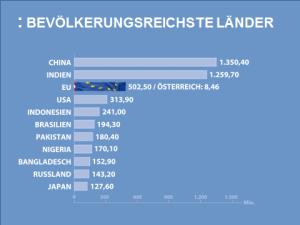 Bevölkerungsreichste Länder